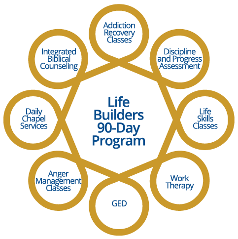 Life Builders 90-Day Program